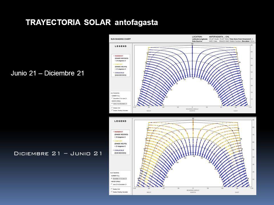 TRAYECTORIA SOLAR antofagasta