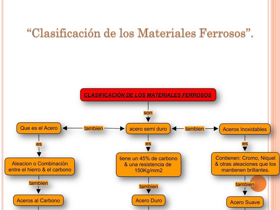 ''Clasificación de los Materiales Ferrosos''.