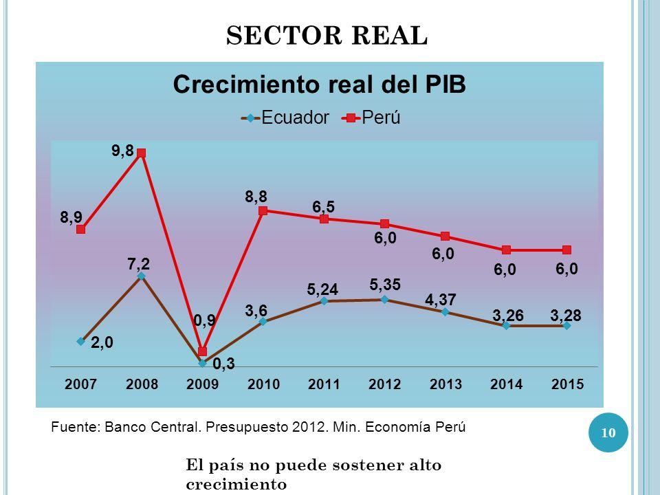 SECTOR REAL El país no puede sostener alto crecimiento