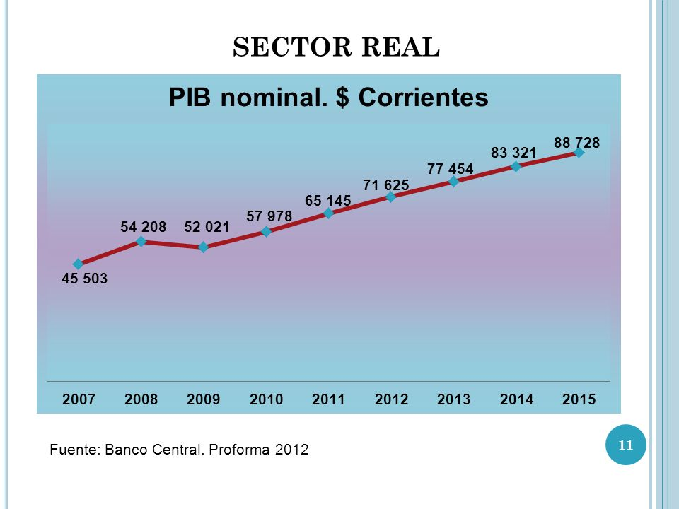 SECTOR REAL Fuente: Banco Central. Proforma 2012