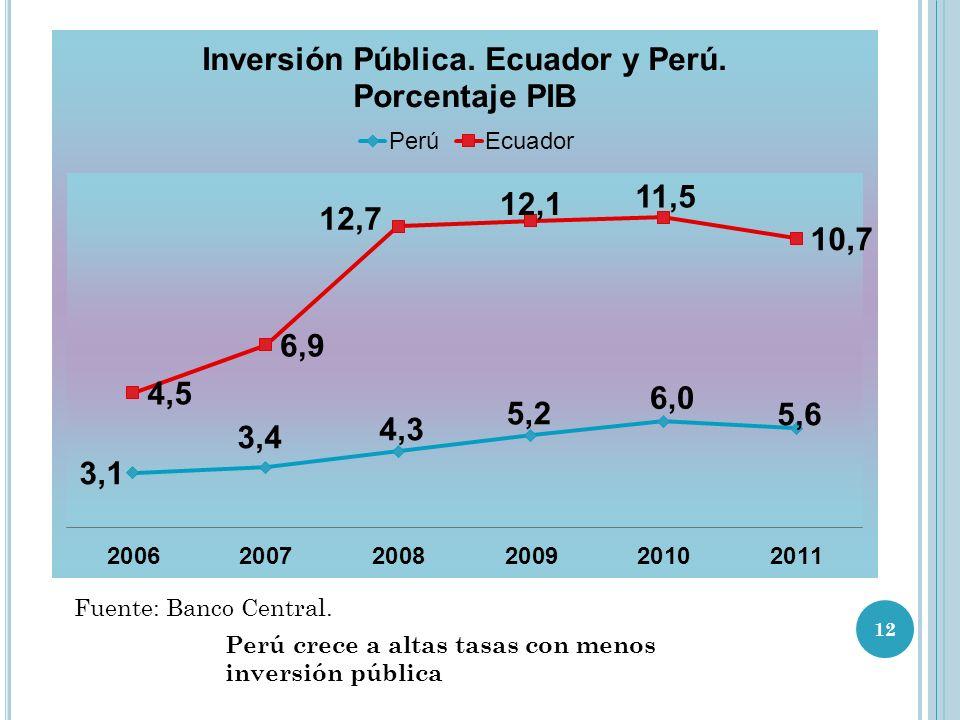 Fuente: Banco Central. Perú crece a altas tasas con menos inversión pública