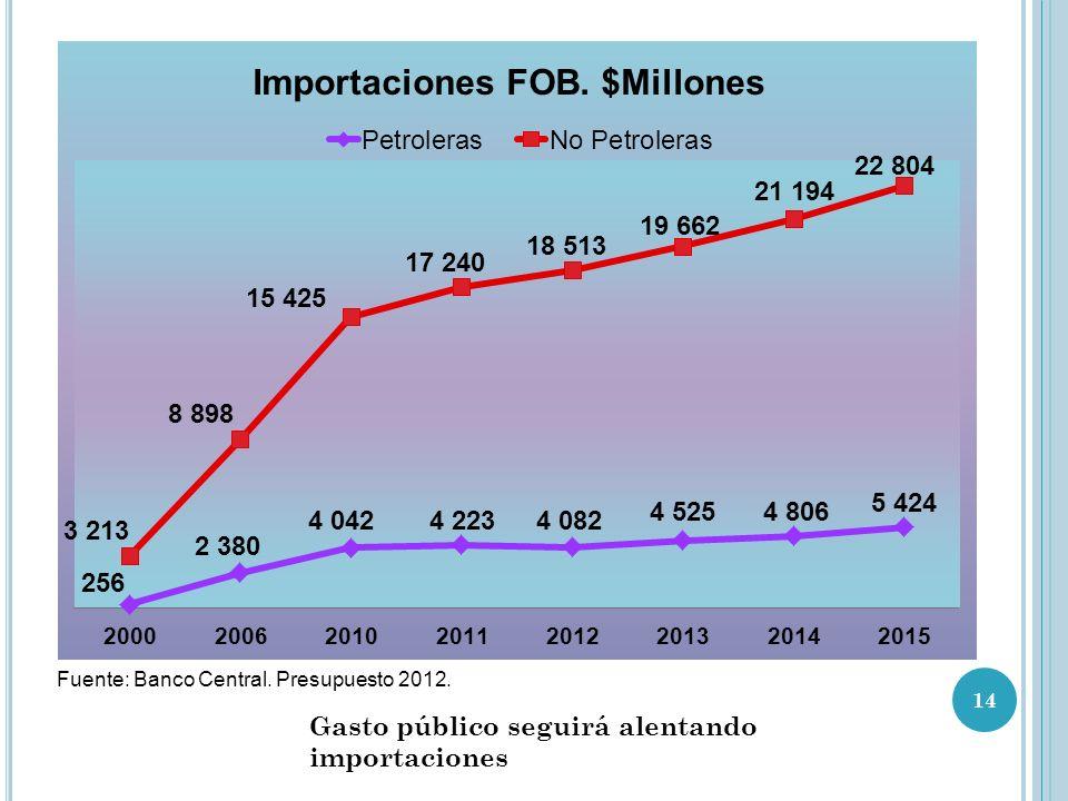 Gasto público seguirá alentando importaciones
