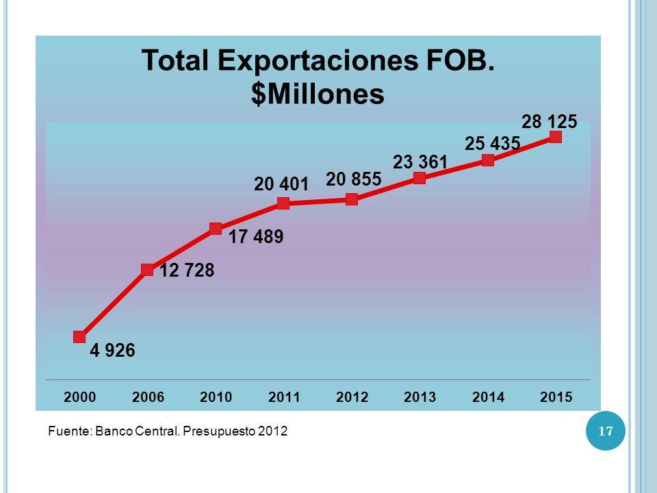 Fuente: Banco Central. Presupuesto 2012