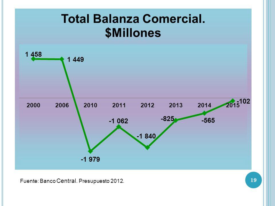 Fuente: Banco Central. Presupuesto 2012.