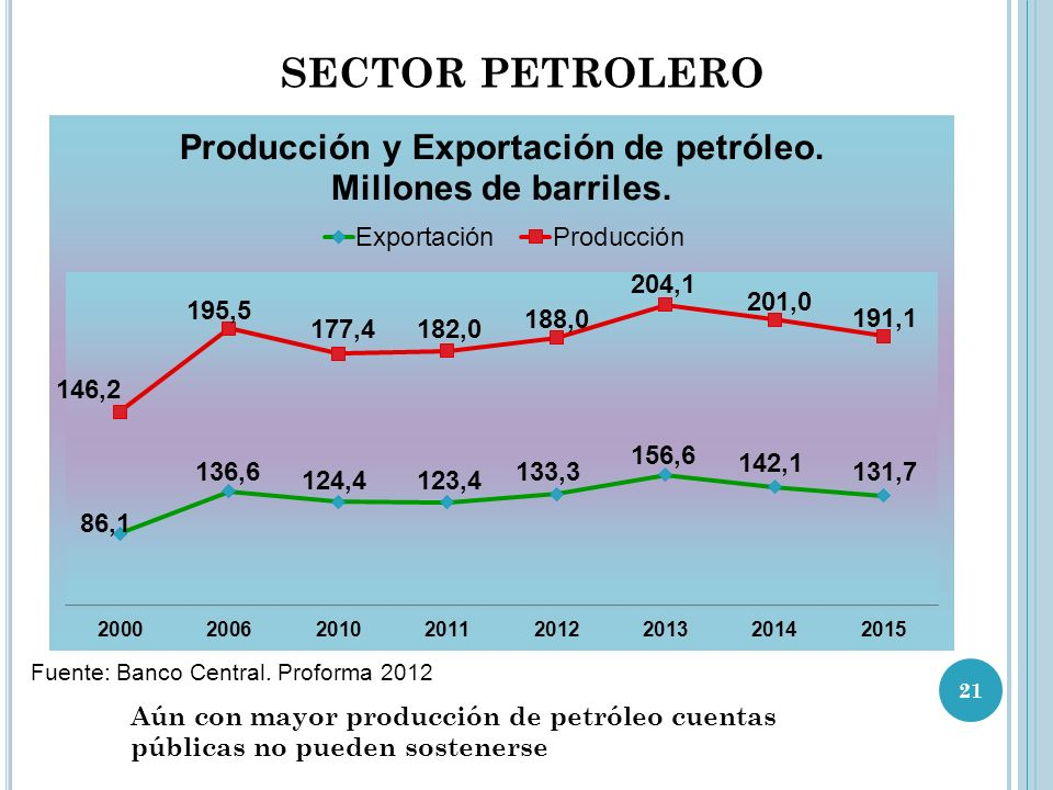 SECTOR PETROLERO Fuente: Banco Central. Proforma 2012.