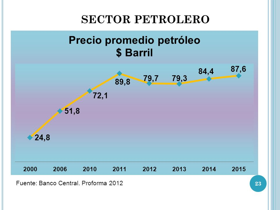 SECTOR PETROLERO Fuente: Banco Central. Proforma 2012