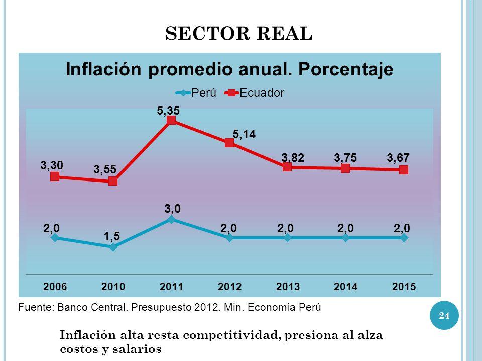 SECTOR REAL Fuente: Banco Central. Presupuesto 2012.