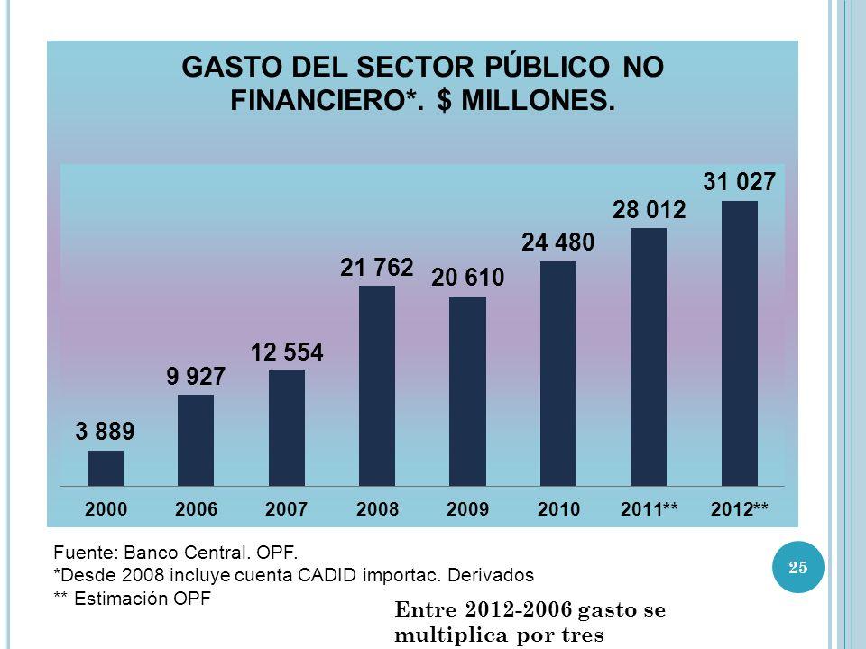 Entre 2012-2006 gasto se multiplica por tres