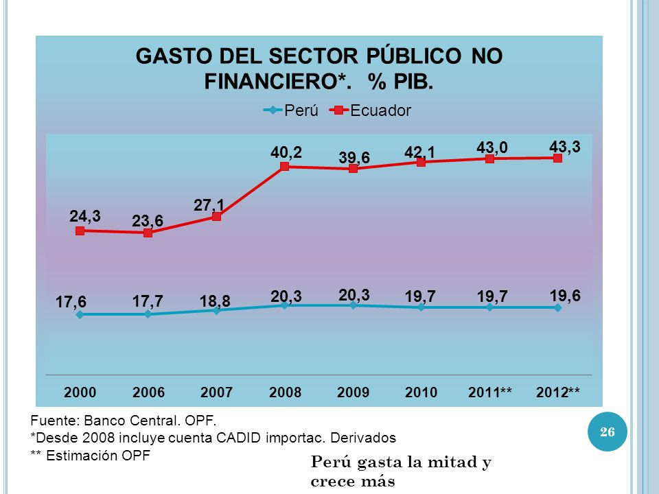 Perú gasta la mitad y crece más