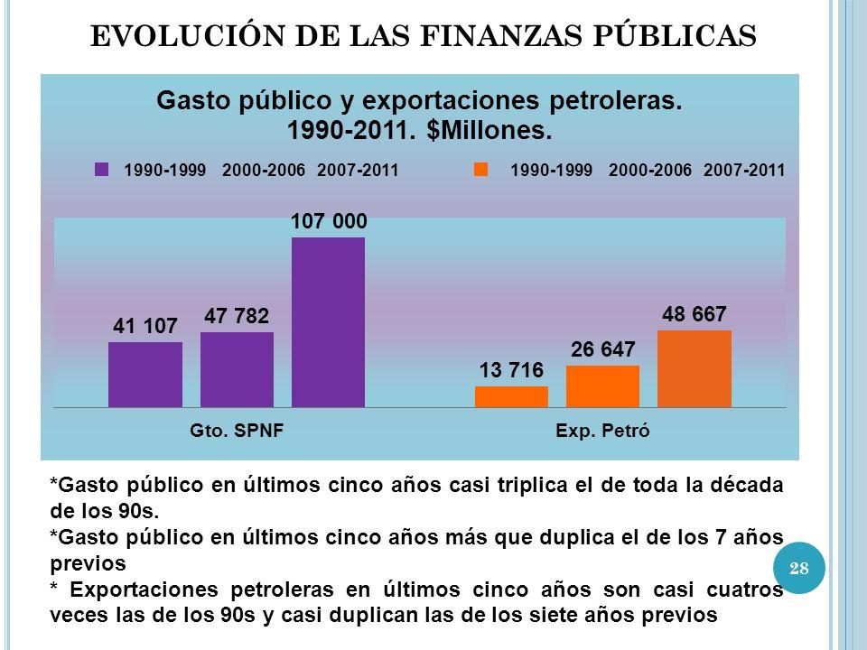EVOLUCIÓN DE LAS FINANZAS PÚBLICAS