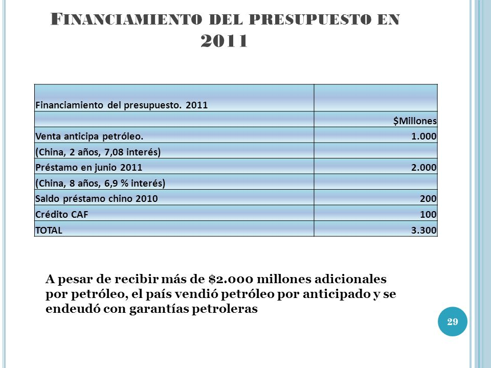 Financiamiento del presupuesto en 2011