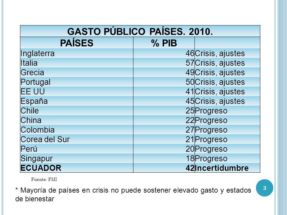 GASTO PÚBLICO PAÍSES. 2010. PAÍSES % PIB