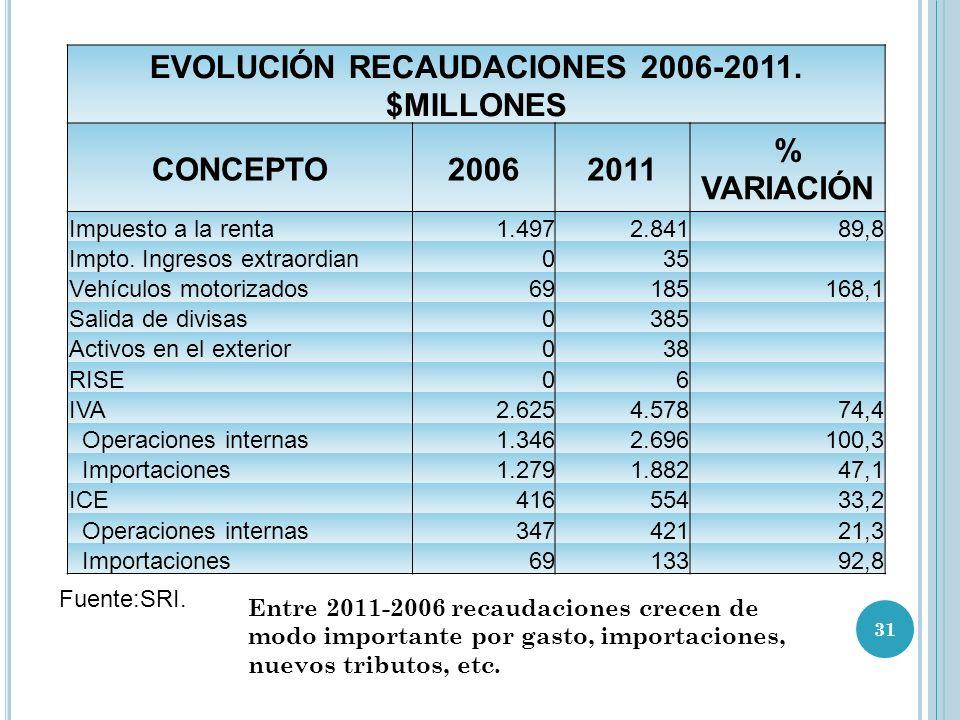 EVOLUCIÓN RECAUDACIONES 2006-2011. $MILLONES
