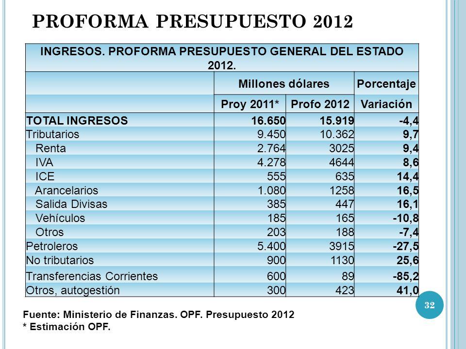 INGRESOS. PROFORMA PRESUPUESTO GENERAL DEL ESTADO 2012.