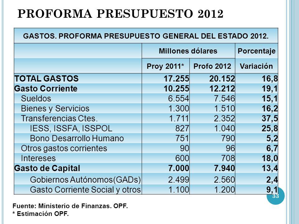 GASTOS. PROFORMA PRESUPUESTO GENERAL DEL ESTADO 2012.