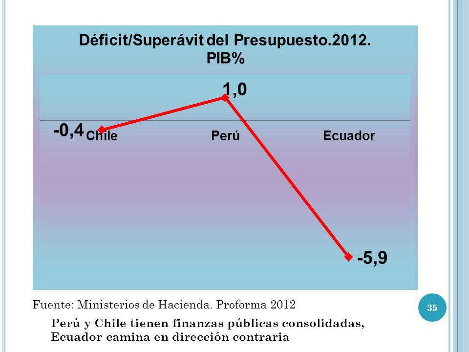 Fuente: Ministerios de Hacienda. Proforma 2012