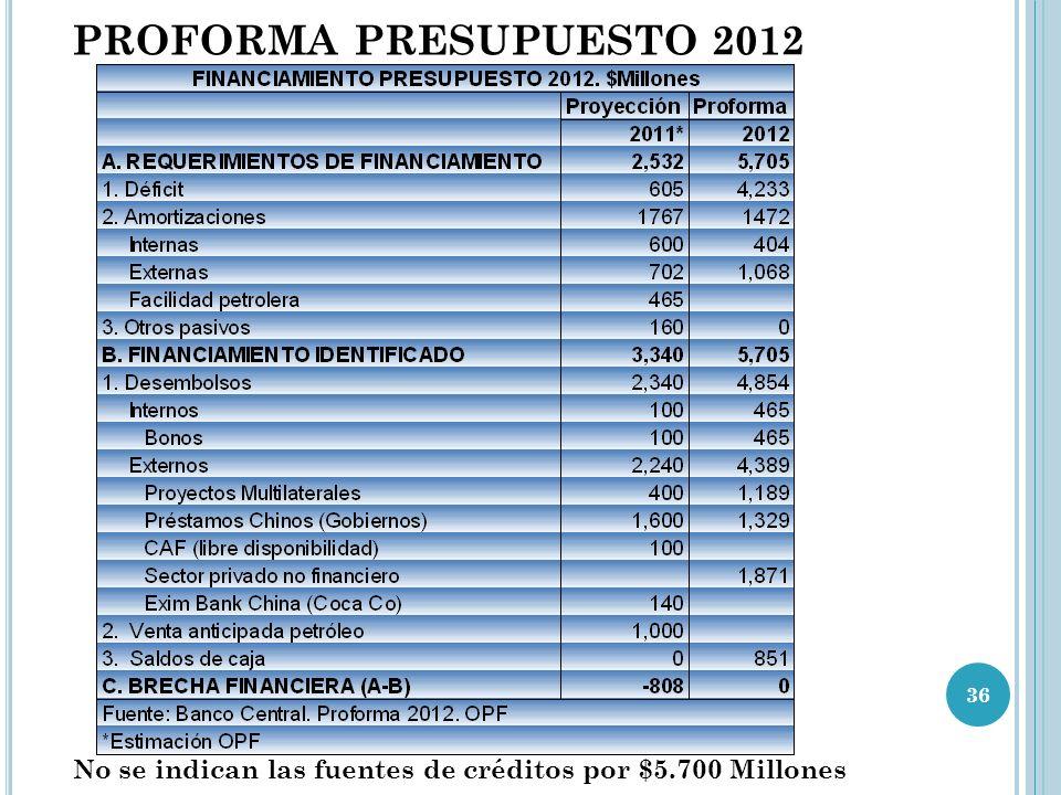 PROFORMA PRESUPUESTO 2012 No se indican las fuentes de créditos por $5.700 Millones