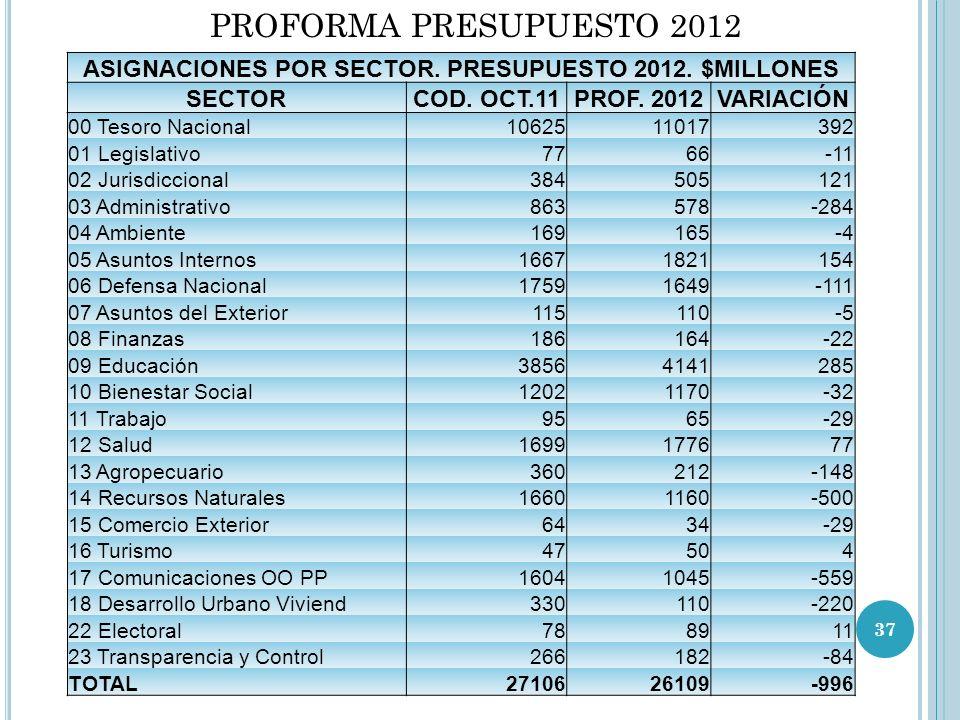 ASIGNACIONES POR SECTOR. PRESUPUESTO 2012. $MILLONES