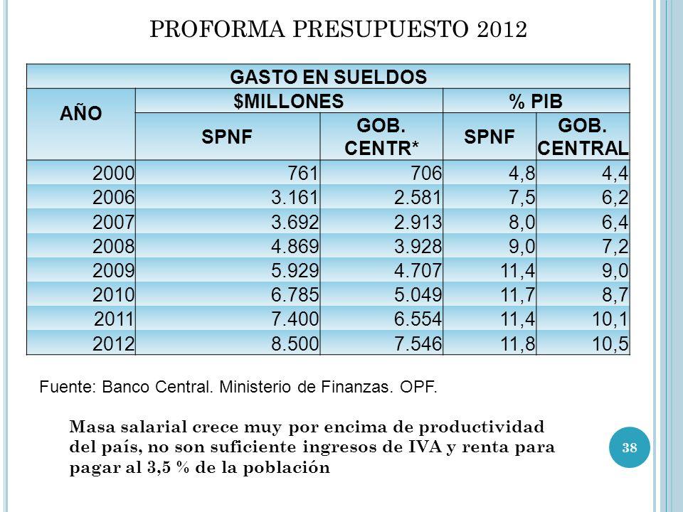 PROFORMA PRESUPUESTO 2012 GASTO EN SUELDOS AÑO $MILLONES % PIB SPNF