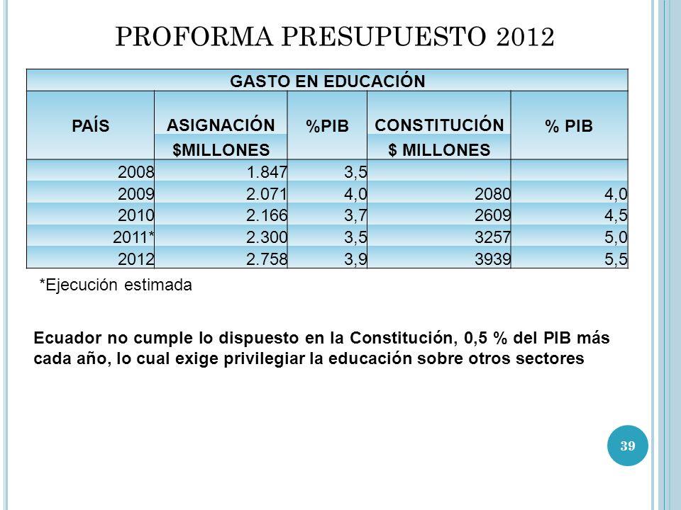 PROFORMA PRESUPUESTO 2012 GASTO EN EDUCACIÓN PAÍS ASIGNACIÓN %PIB