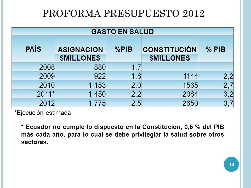 PROFORMA PRESUPUESTO 2012 GASTO EN SALUD PAÍS ASIGNACIÓN %PIB