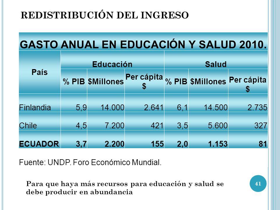 GASTO ANUAL EN EDUCACIÓN Y SALUD 2010.