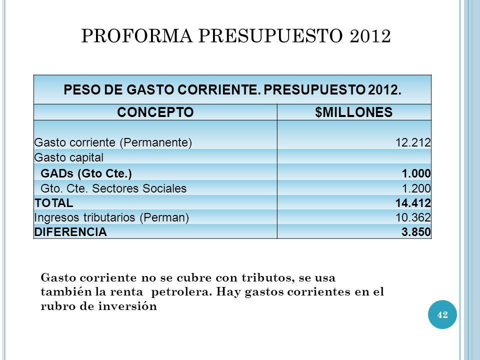 PESO DE GASTO CORRIENTE. PRESUPUESTO 2012.
