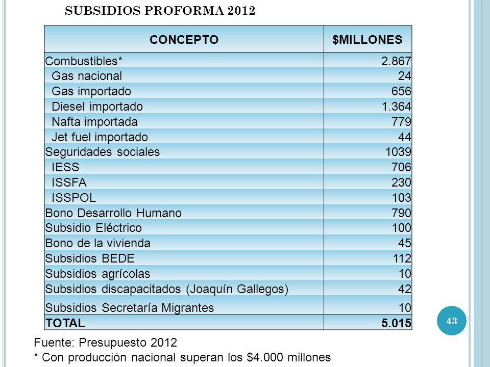 SUBSIDIOS PROFORMA 2012 CONCEPTO. $MILLONES. Combustibles* 2.867. Gas nacional. 24. Gas importado.