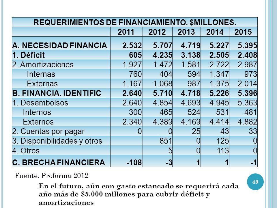 REQUERIMIENTOS DE FINANCIAMIENTO. $MILLONES.