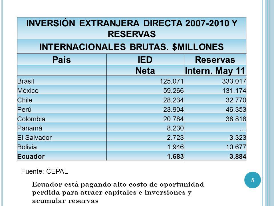 INVERSIÓN EXTRANJERA DIRECTA 2007-2010 Y RESERVAS