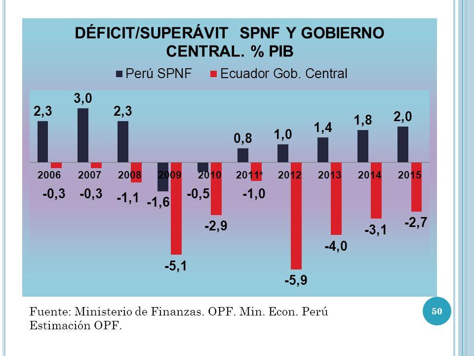Fuente: Ministerio de Finanzas. OPF. Min. Econ. Perú