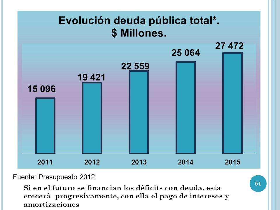 Fuente: Presupuesto 2012