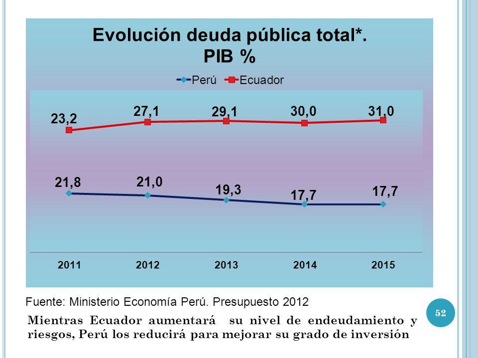 Fuente: Ministerio Economía Perú. Presupuesto 2012