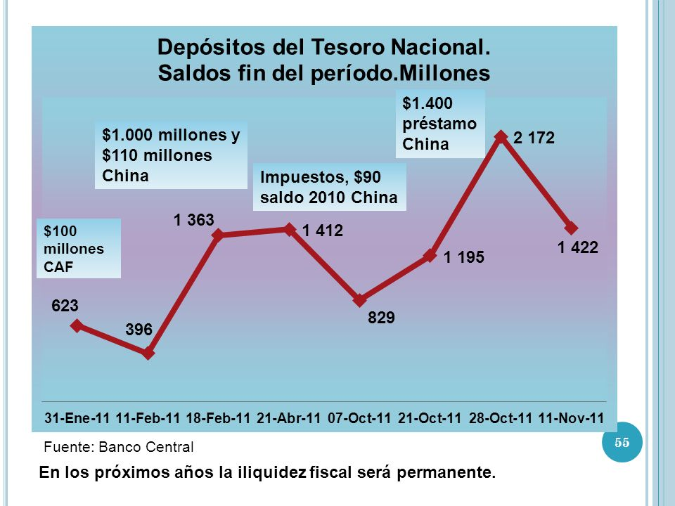 $1.000 millones y $110 millones China