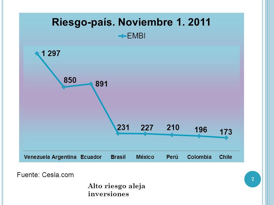 Fuente: Cesla.com Alto riesgo aleja inversiones
