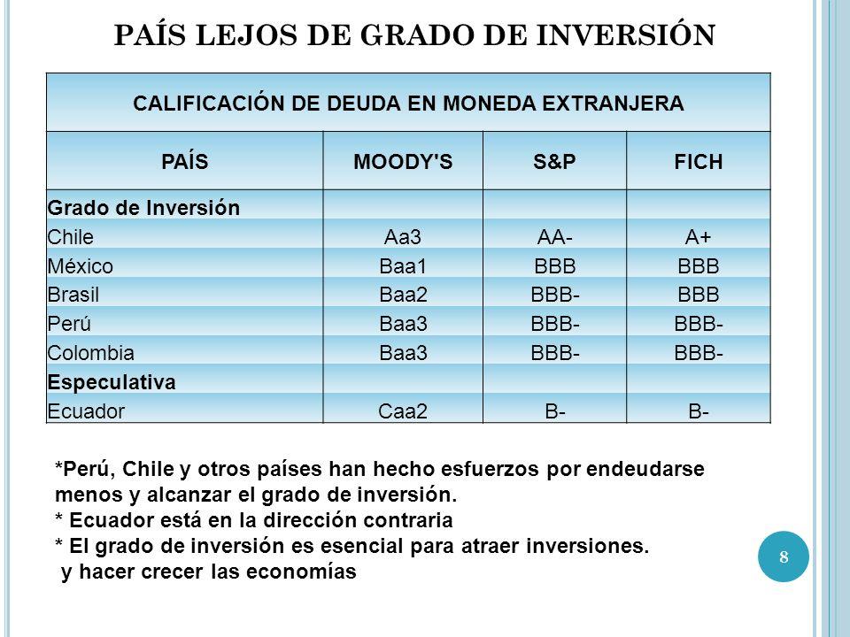 PAÍS LEJOS DE GRADO DE INVERSIÓN
