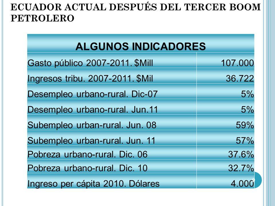 ALGUNOS INDICADORES ECUADOR ACTUAL DESPUÉS DEL TERCER BOOM PETROLERO