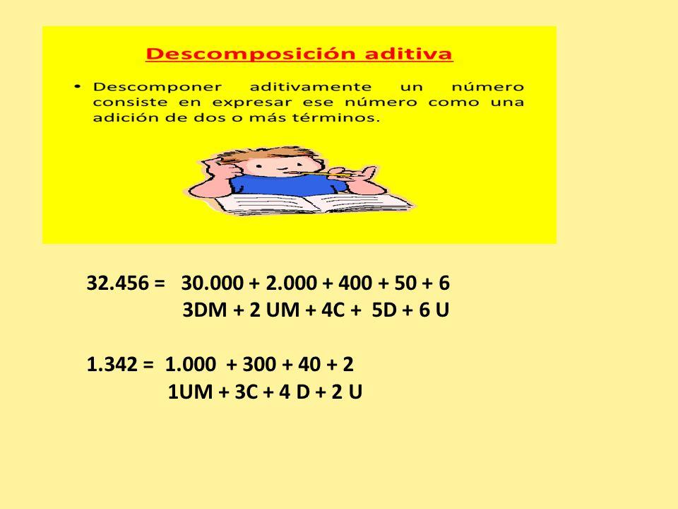32.456 = 30.000 + 2.000 + 400 + 50 + 6 3DM + 2 UM + 4C + 5D + 6 U. 1.342 = 1.000 + 300 + 40 + 2.