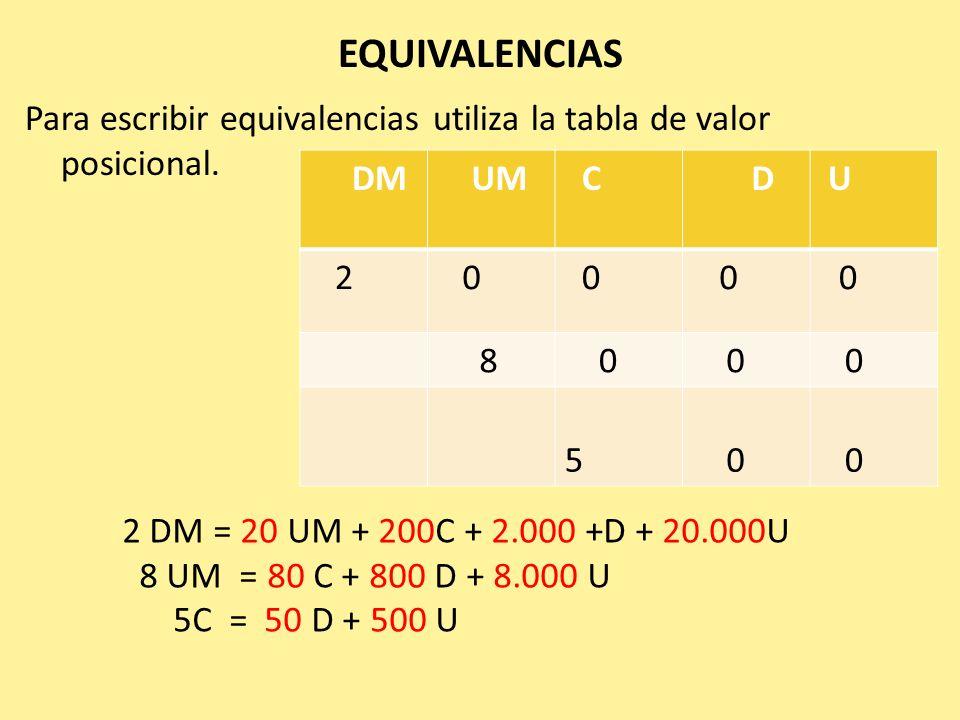 EQUIVALENCIAS Para escribir equivalencias utiliza la tabla de valor posicional. DM. UM. C. D. U.