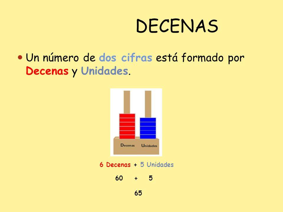 DECENAS Un número de dos cifras está formado por Decenas y Unidades.