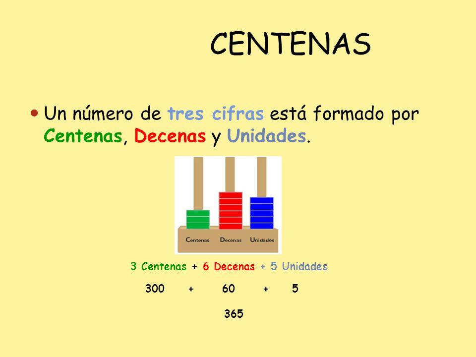 CENTENAS Un número de tres cifras está formado por Centenas, Decenas y Unidades. 3 Centenas + 6 Decenas + 5 Unidades.
