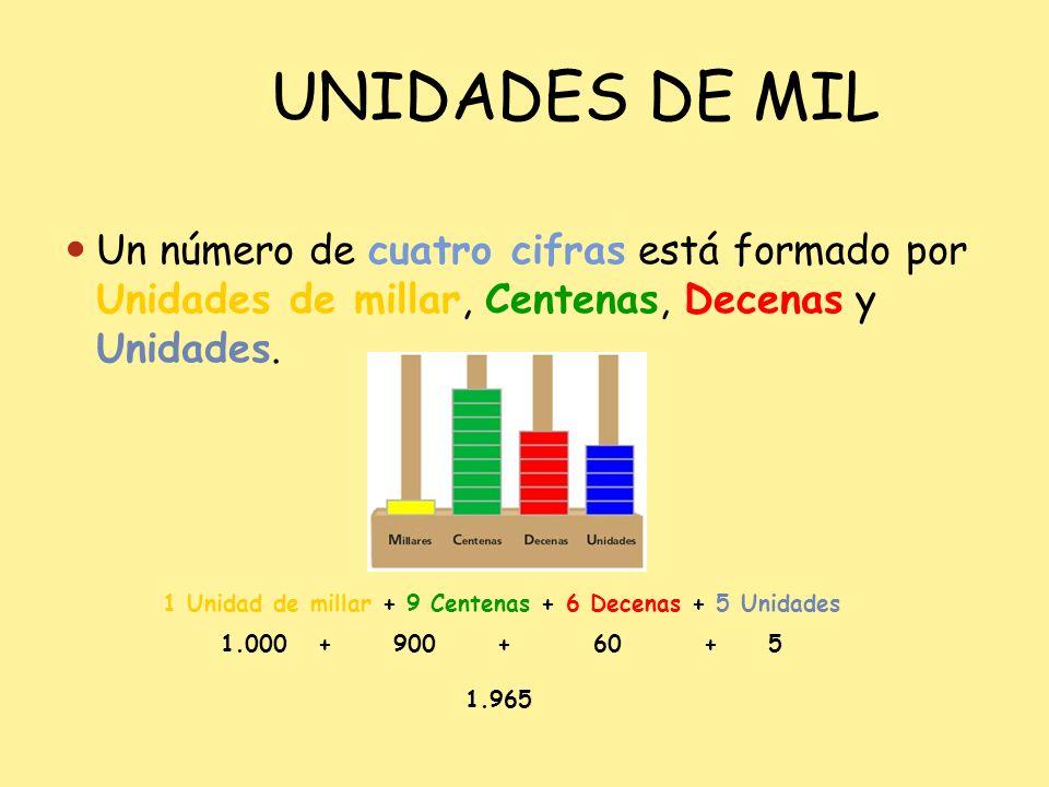 UNIDADES DE MIL Un número de cuatro cifras está formado por Unidades de millar, Centenas, Decenas y Unidades.