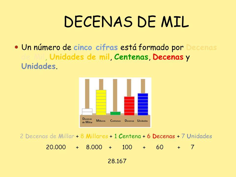 DECENAS DE MIL Un número de cinco cifras está formado por Decenas de Mil, Unidades de mil, Centenas, Decenas y Unidades.