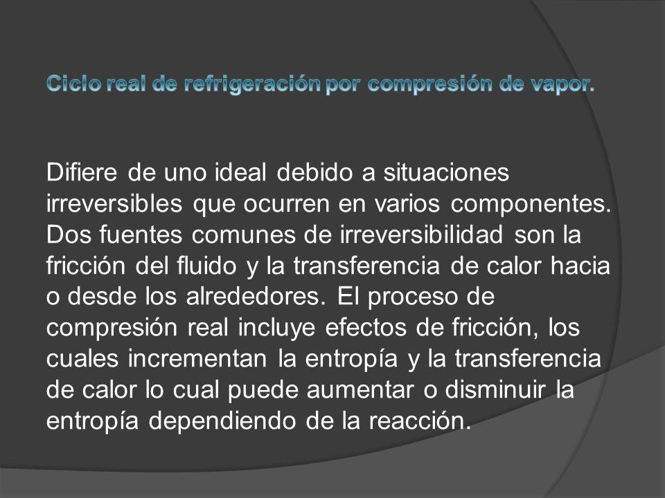 Ciclo real de refrigeración por compresión de vapor.