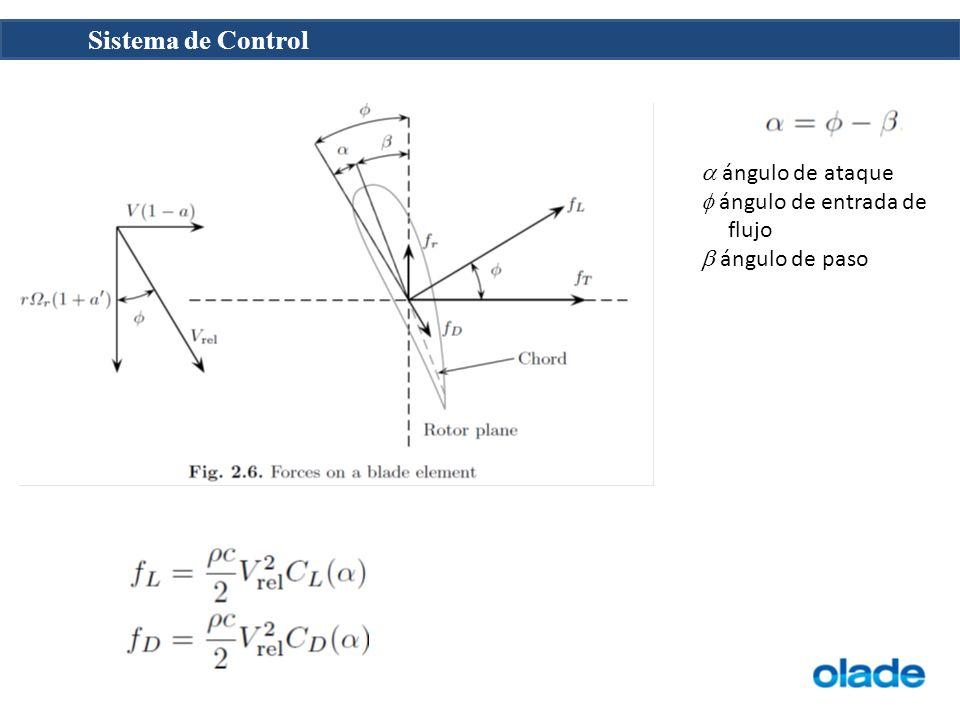 a ángulo de ataque f ángulo de entrada de flujo b ángulo de paso