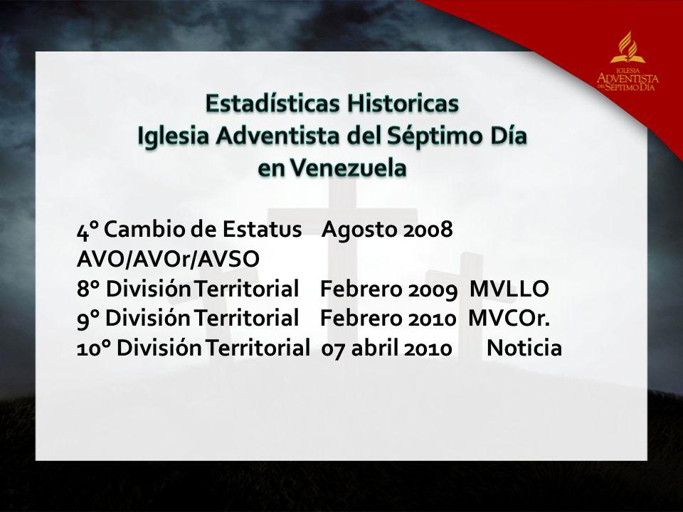 Estadísticas Historicas Iglesia Adventista del Séptimo Día