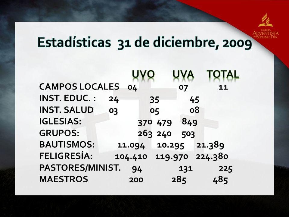 Estadísticas 31 de diciembre, 2009
