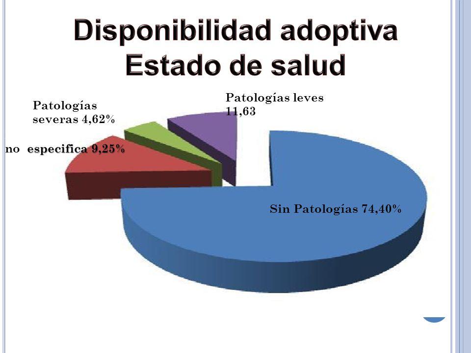 Disponibilidad adoptiva