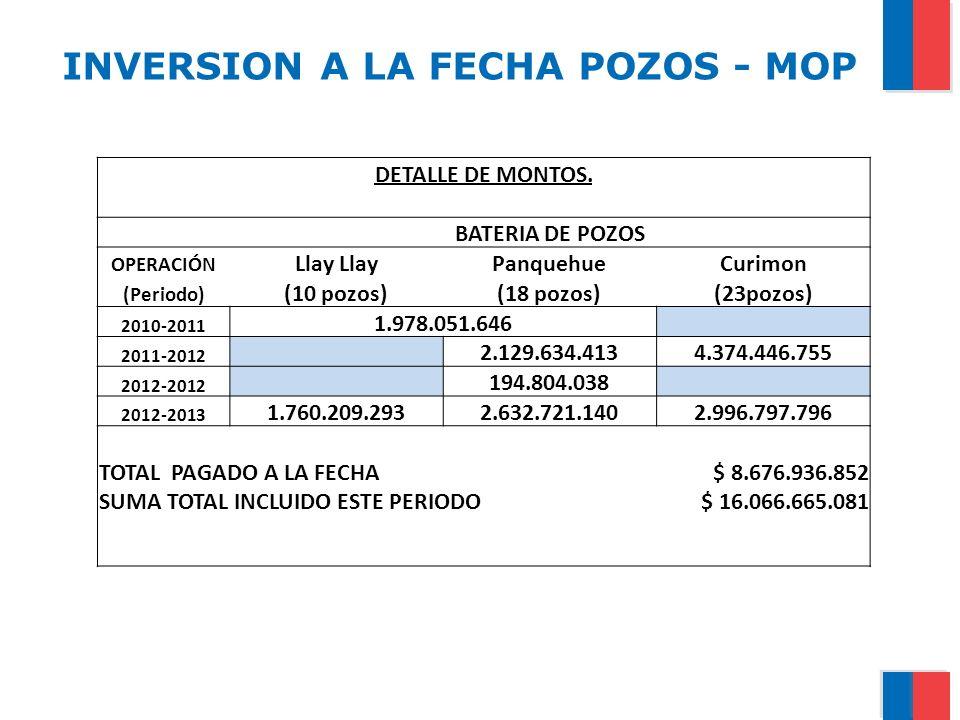 INVERSION A LA FECHA POZOS - MOP
