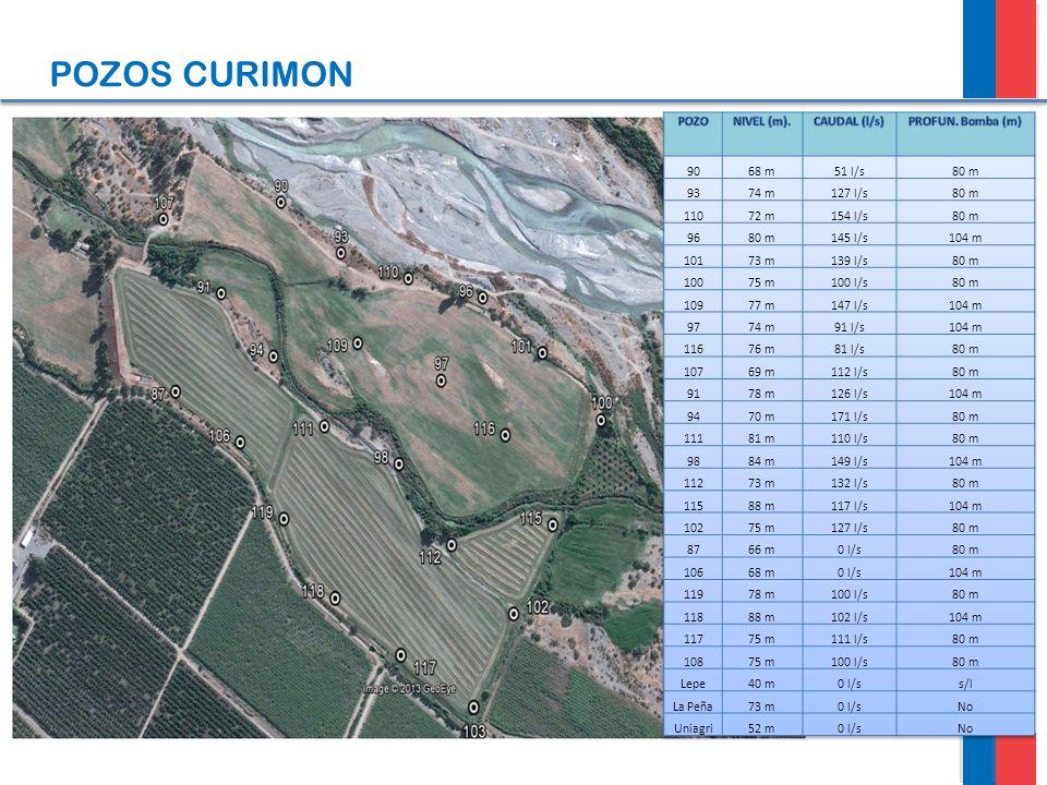 POZOS CURIMON POZO NIVEL (m). CAUDAL (l/s) PROFUN. Bomba (m) 90 68 m